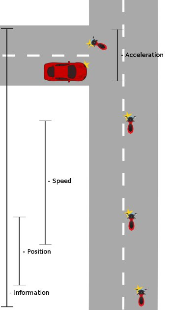 Using system on a left turn