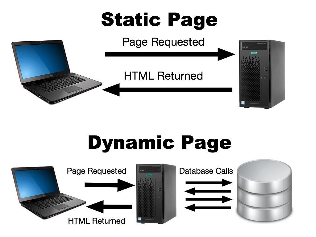 Diagram showing the difference between static and dynamic pages